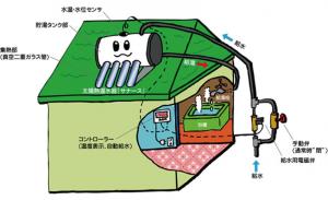 イメージ図 真空管式ソーラー温水器水道直結型
