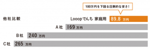 Looopでんちの他社との値段比較表